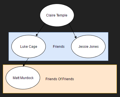 Friend Graph