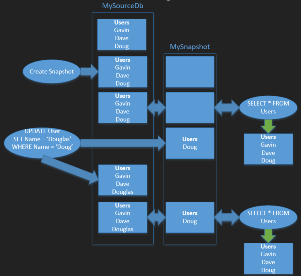 diagram of snapshot workflow