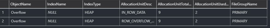 Overflow Allocation Unit
